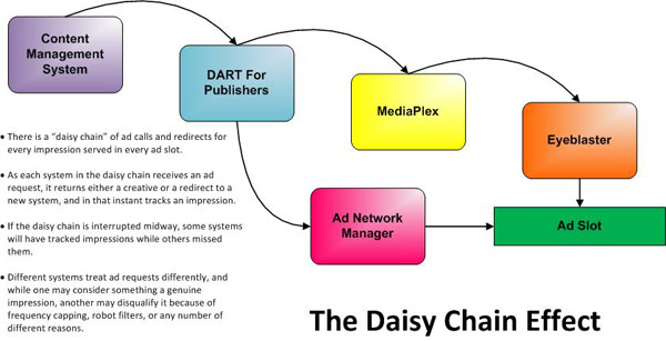 Ad Operations Daisy Chain