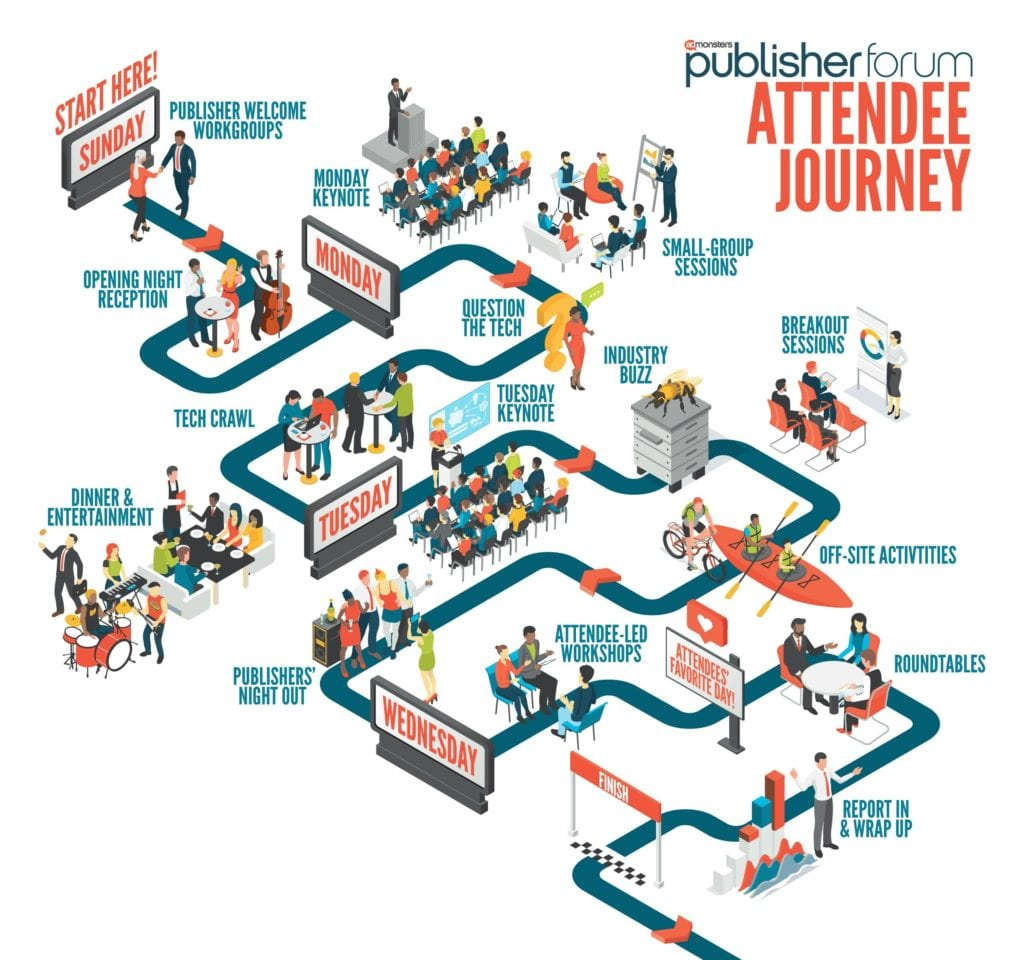 Publisher Forum Attendee Journey