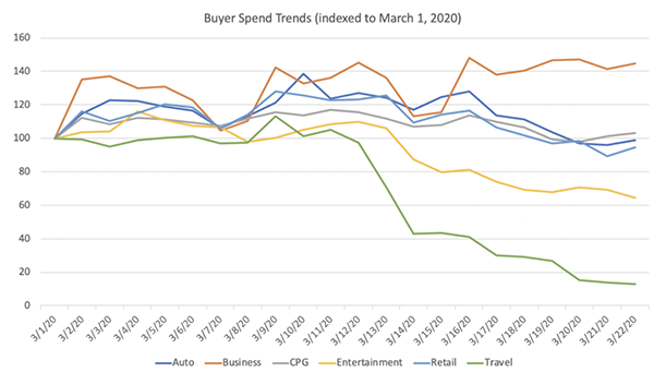 Buyer Spend Trends